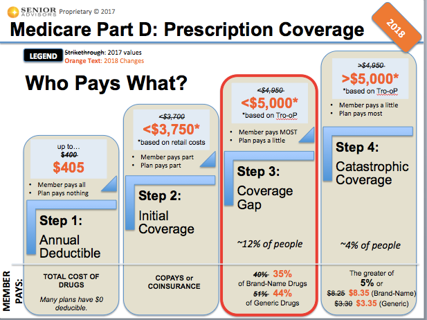 Medicare Part D >> Medicare Blog Moorestown Cranford Nj Senior Advisors